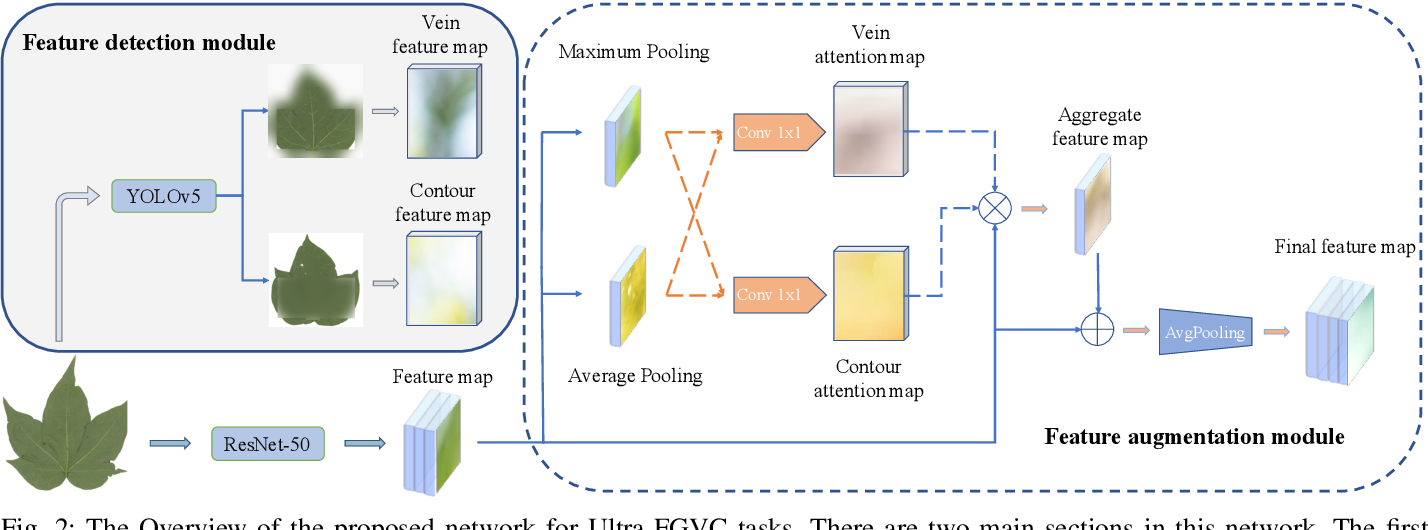 Figure 2 for Mask-Guided Feature Extraction and Augmentation for Ultra-Fine-Grained Visual Categorization