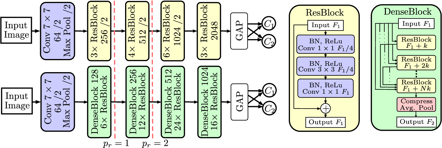 Figure 2 for Automatic Plaque Detection in IVOCT Pullbacks Using Convolutional Neural Networks