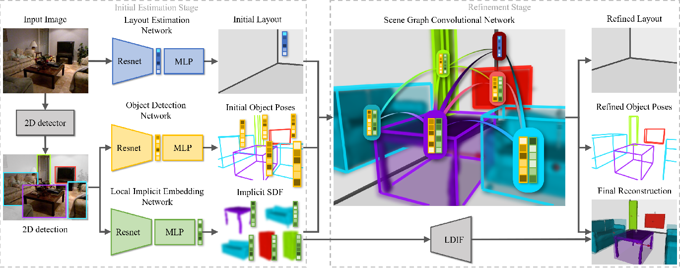 Figure 3 for Holistic 3D Scene Understanding from a Single Image with Implicit Representation