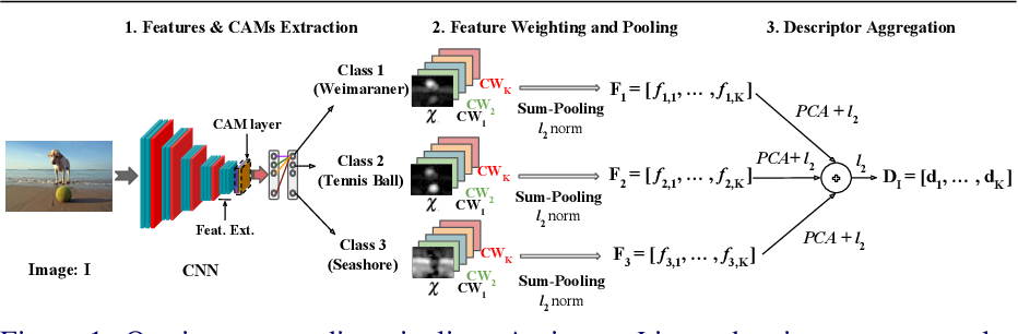 Figure 1 for Class-Weighted Convolutional Features for Visual Instance Search