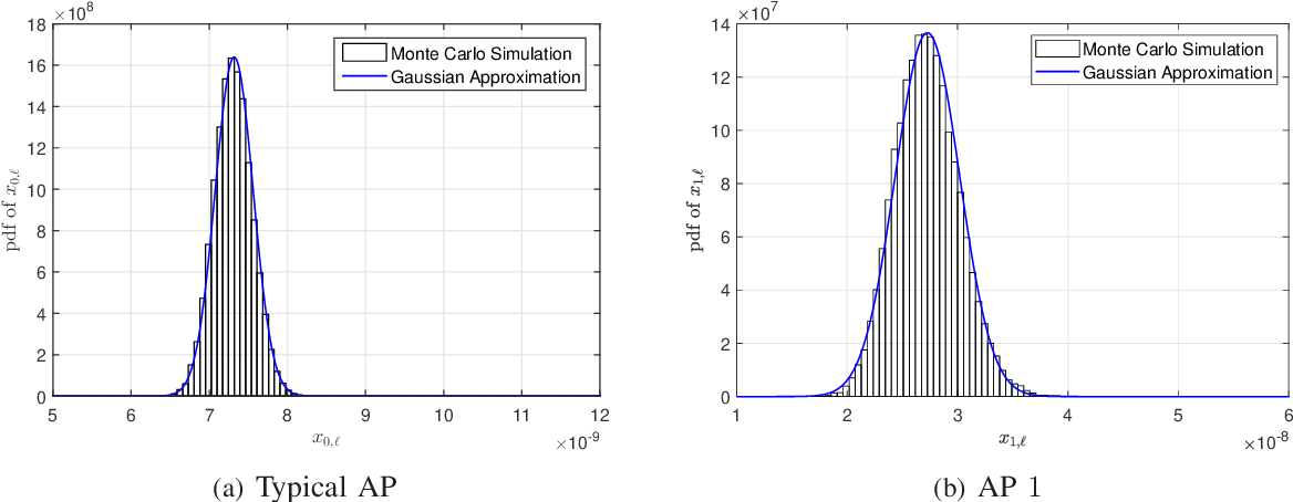 Figure 4 for ML and MAP Device Activity Detections for Grant-Free Massive Access in Multi-Cell Networks