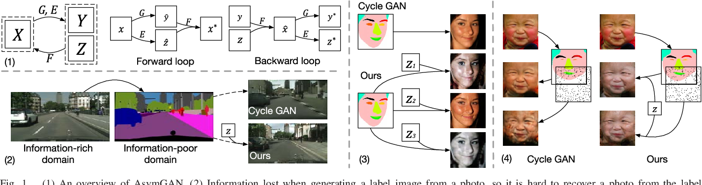 Figure 1 for Asymmetric GAN for Unpaired Image-to-image Translation