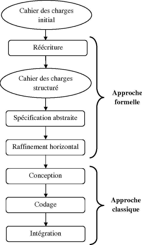 Figure 13 From Devent B Vers Umlocl En Passant Par Umlem Ocl