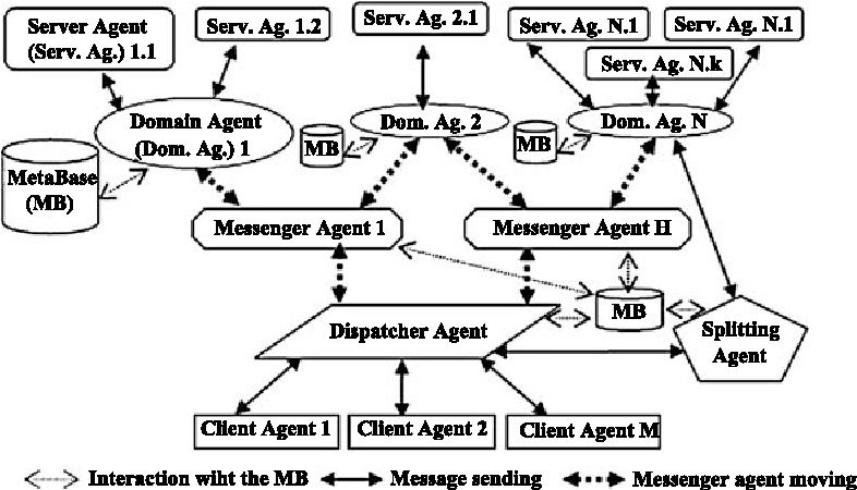 Figure 2 from Data warehouse access using multi-agent system