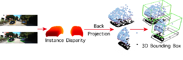Figure 1 for Disp R-CNN: Stereo 3D Object Detection via Shape Prior Guided Instance Disparity Estimation