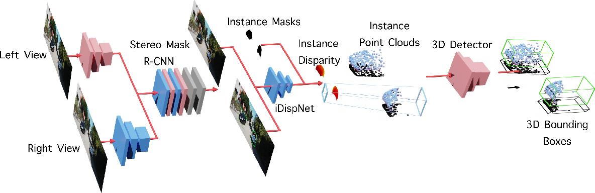 Figure 3 for Disp R-CNN: Stereo 3D Object Detection via Shape Prior Guided Instance Disparity Estimation