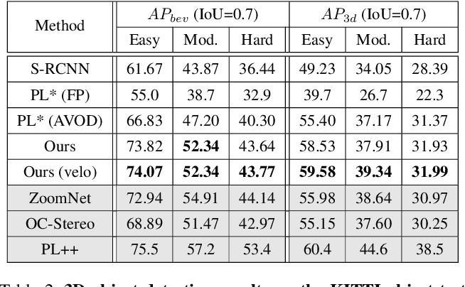 Figure 4 for Disp R-CNN: Stereo 3D Object Detection via Shape Prior Guided Instance Disparity Estimation