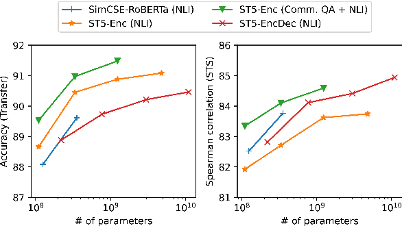 Figure 1 for Sentence-T5: Scalable Sentence Encoders from Pre-trained Text-to-Text Models