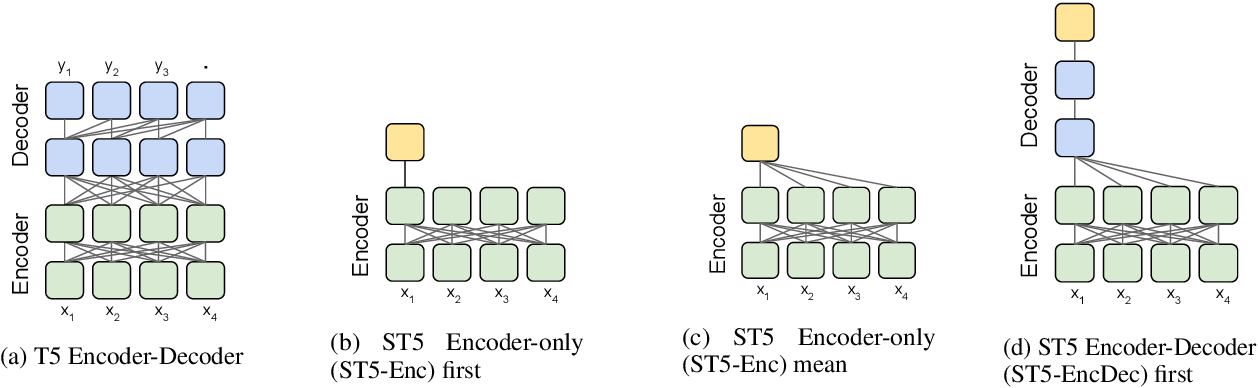 Figure 3 for Sentence-T5: Scalable Sentence Encoders from Pre-trained Text-to-Text Models