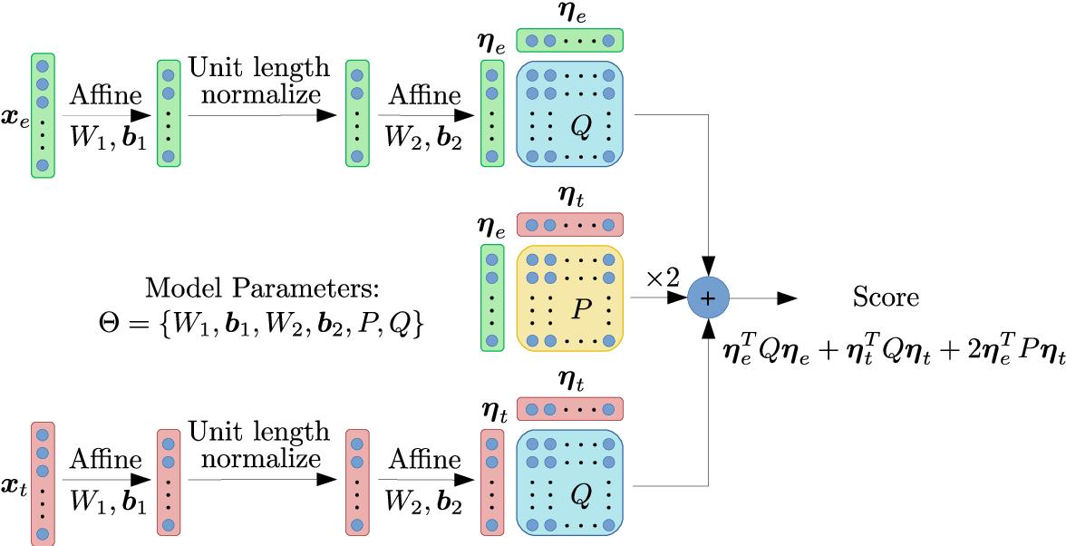 Figure 1 for NPLDA: A Deep Neural PLDA Model for Speaker Verification