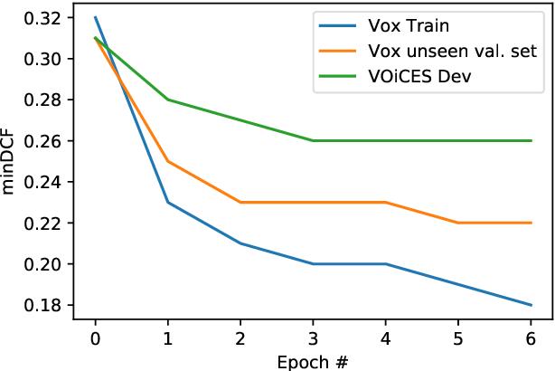 Figure 3 for NPLDA: A Deep Neural PLDA Model for Speaker Verification