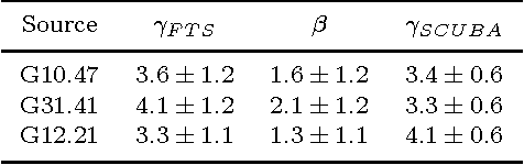 Table 4. Spectral indices