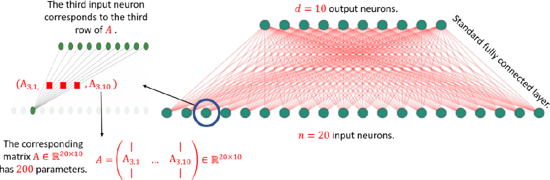 Figure 1 for Deep Learning Meets Projective Clustering