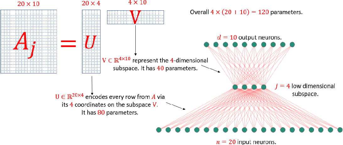 Figure 2 for Deep Learning Meets Projective Clustering