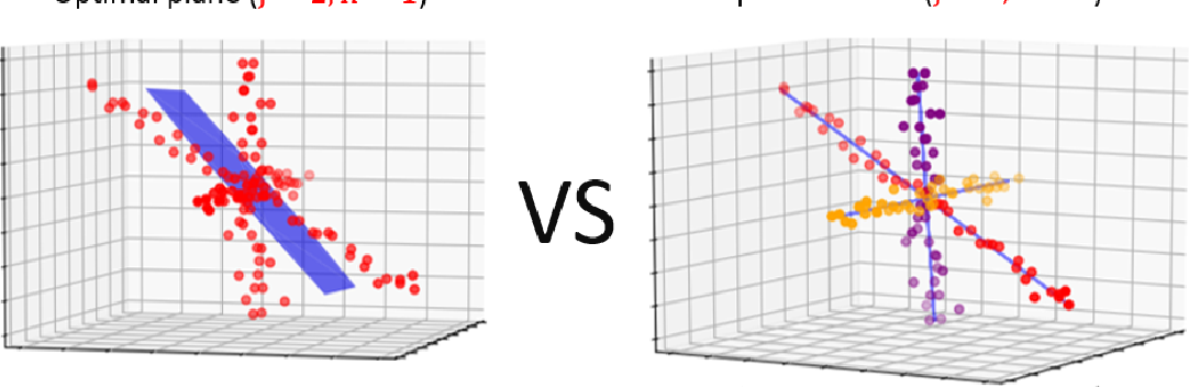 Figure 4 for Deep Learning Meets Projective Clustering