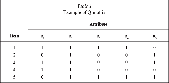Table 6 from Application of cognitive diagnosis models to