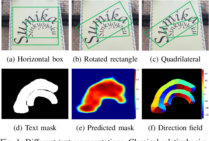 Figure 1 for TextField: Learning A Deep Direction Field for Irregular Scene Text Detection