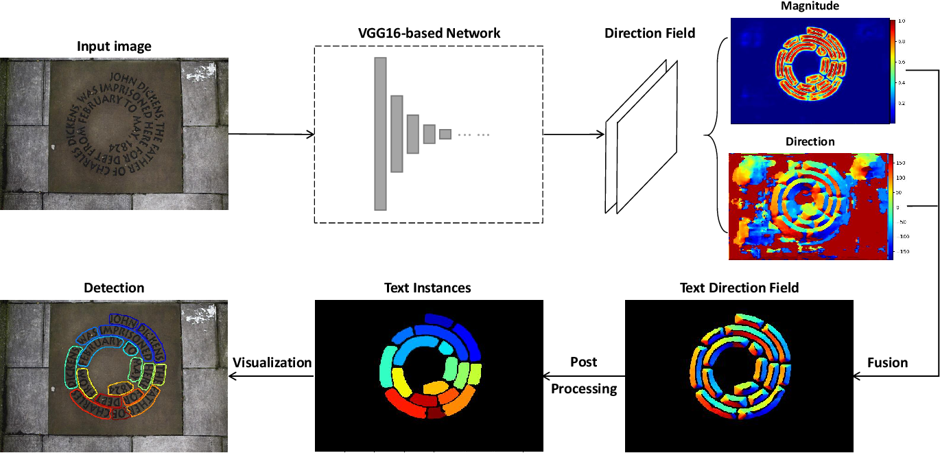 Figure 3 for TextField: Learning A Deep Direction Field for Irregular Scene Text Detection