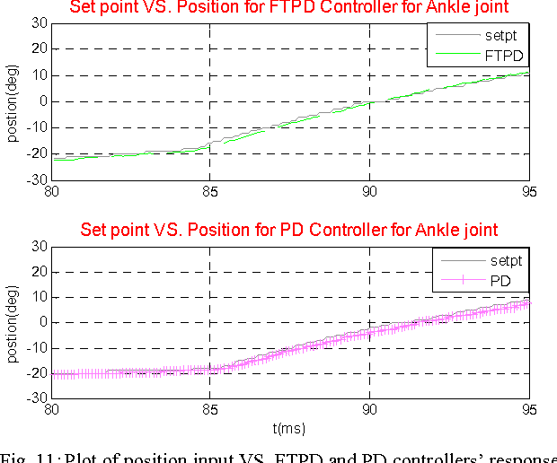 Fuzzy based Gains Tuning of PD controller for joint position