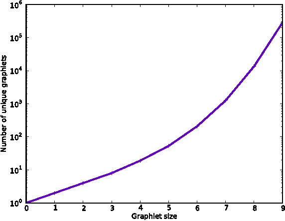 Figure 1 for The Structurally Smoothed Graphlet Kernel