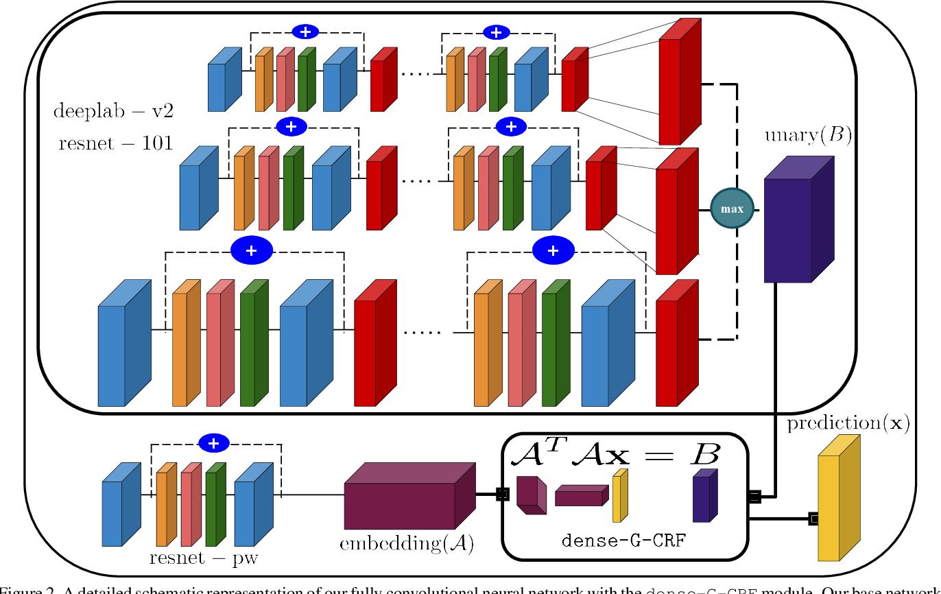 Figure 3 for Deep, Dense, and Low-Rank Gaussian Conditional Random Fields