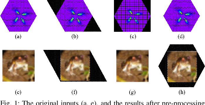 Figure 1 for HexCNN: A Framework for Native Hexagonal Convolutional Neural Networks