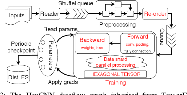 Figure 3 for HexCNN: A Framework for Native Hexagonal Convolutional Neural Networks