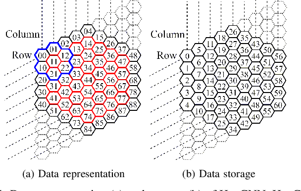 Figure 4 for HexCNN: A Framework for Native Hexagonal Convolutional Neural Networks