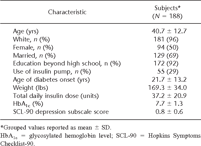 Depression-related hyperglycemia in type 1 diabetes: a