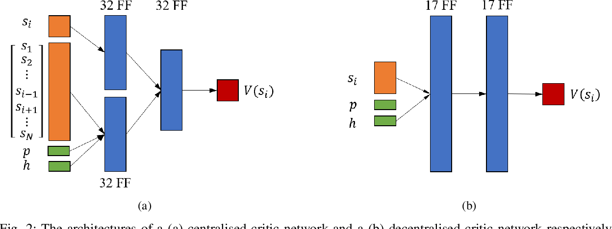 Figure 2 for Demand-Side Scheduling Based on Deep Actor-Critic Learning for Smart Grids