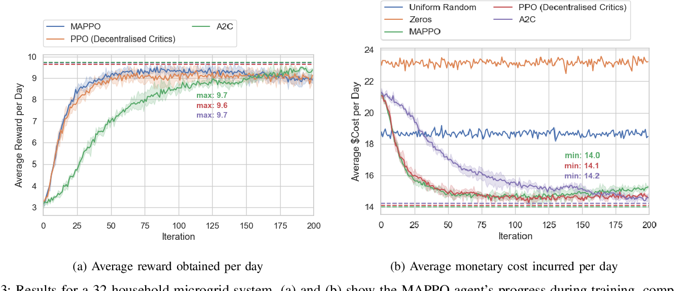 Figure 3 for Demand-Side Scheduling Based on Deep Actor-Critic Learning for Smart Grids
