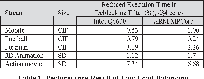 Table 1 From Novel Approaches To Parallel H264 Decoder On Symmetric