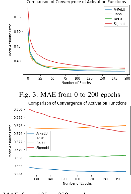 Figure 3 for Parsimonious Computing: A Minority Training Regime for Effective Prediction in Large Microarray Expression Data Sets