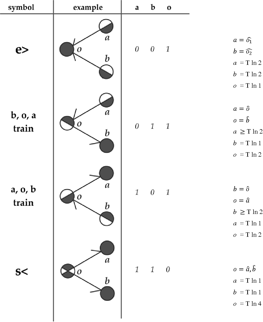 Figure 3 From Entropy Nand Early Functional Completeness In Logic Diagram Using Only Gates Top To Bottom Each Pattern Represents A Logical Gate