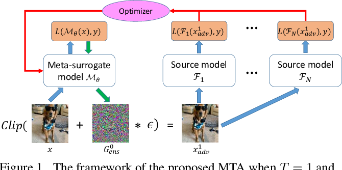 Figure 1 for Training Meta-Surrogate Model for Transferable Adversarial Attack