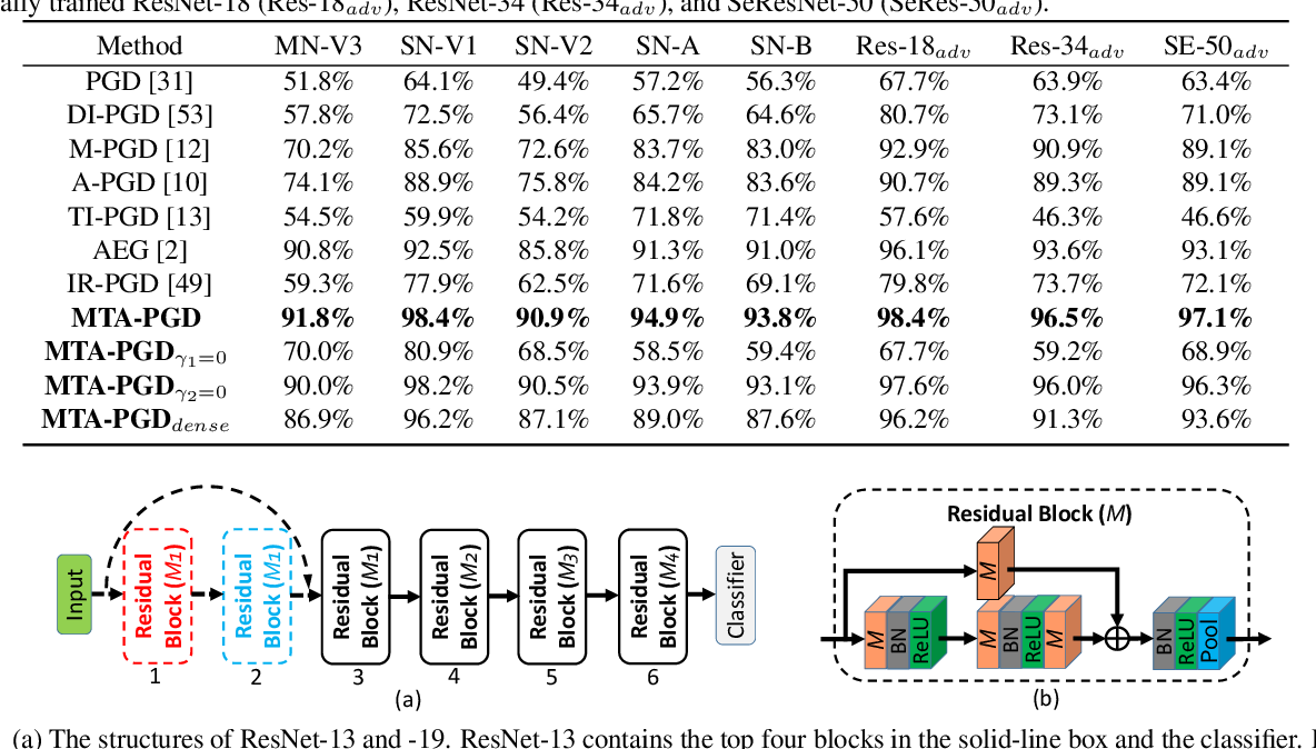 Figure 2 for Training Meta-Surrogate Model for Transferable Adversarial Attack