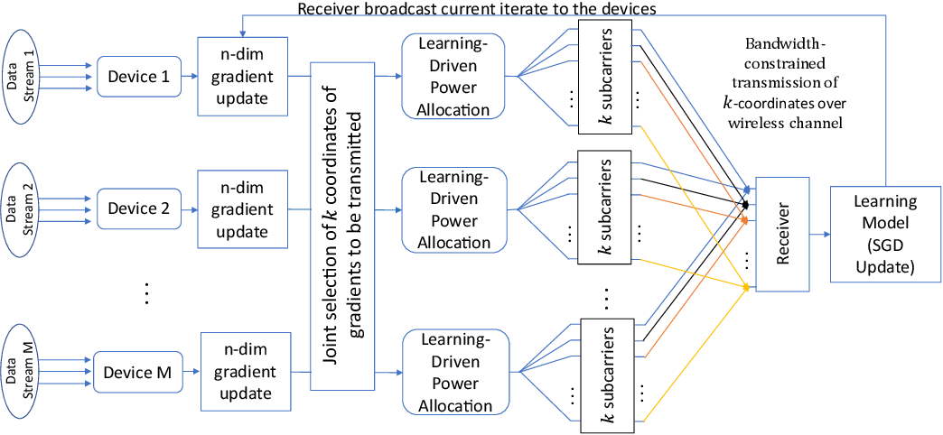 Figure 1 for Federated Learning over Wireless Networks: A Band-limited Coordinated Descent Approach