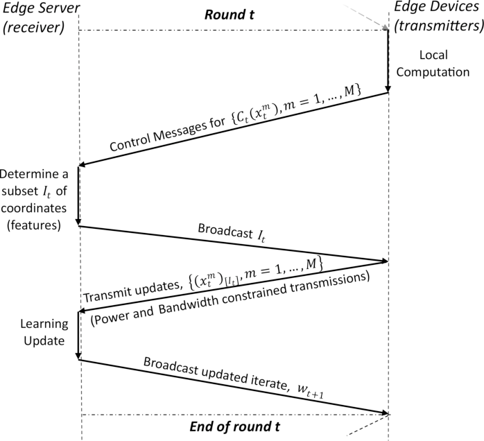 Figure 2 for Federated Learning over Wireless Networks: A Band-limited Coordinated Descent Approach