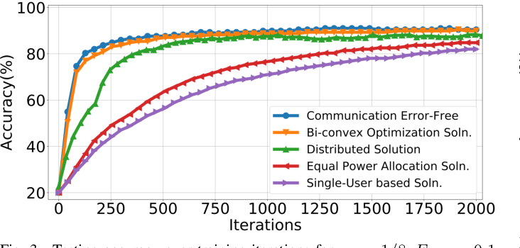 Figure 3 for Federated Learning over Wireless Networks: A Band-limited Coordinated Descent Approach
