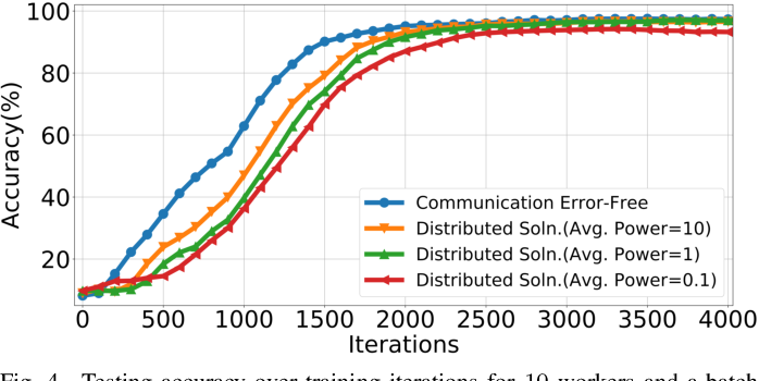 Figure 4 for Federated Learning over Wireless Networks: A Band-limited Coordinated Descent Approach