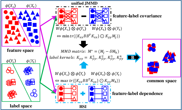 Figure 1 for A Unified Joint Maximum Mean Discrepancy for Domain Adaptation