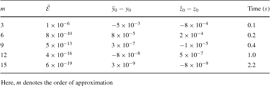 homotopy analysis method in nonlinear differential equations liao shijun