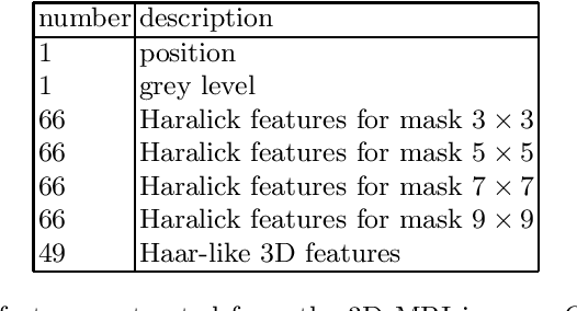 Figure 1 for Feature Selection based on Machine Learning in MRIs for Hippocampal Segmentation
