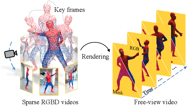 Figure 1 for Few-shot Neural Human Performance Rendering from Sparse RGBD Videos