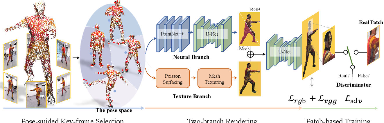Figure 3 for Few-shot Neural Human Performance Rendering from Sparse RGBD Videos