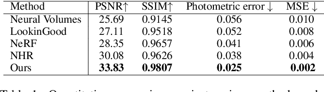 Figure 2 for Few-shot Neural Human Performance Rendering from Sparse RGBD Videos