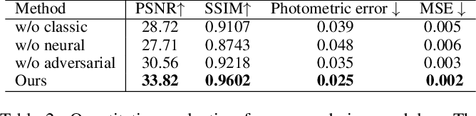 Figure 4 for Few-shot Neural Human Performance Rendering from Sparse RGBD Videos