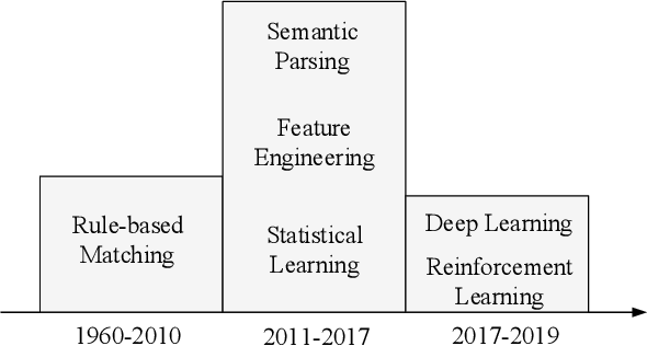 Figure 1 for The Gap of Semantic Parsing: A Survey on Automatic Math Word Problem Solvers