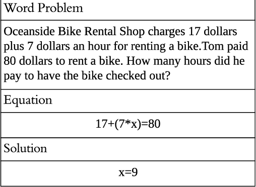 Figure 3 for The Gap of Semantic Parsing: A Survey on Automatic Math Word Problem Solvers