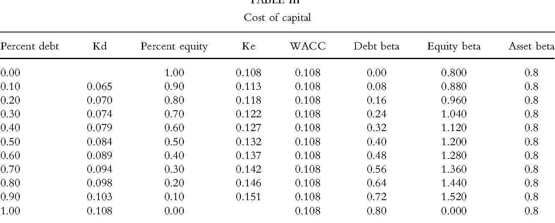 Limiting Laissez Faire Profits The Financial Implications